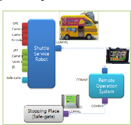 Fig. 4. Relation diagram of component and network in the safety system for shuttle robot service