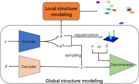 Figure 1 for Learning Robust Representation for Clustering through Locality Preserving Variational Discriminative Network