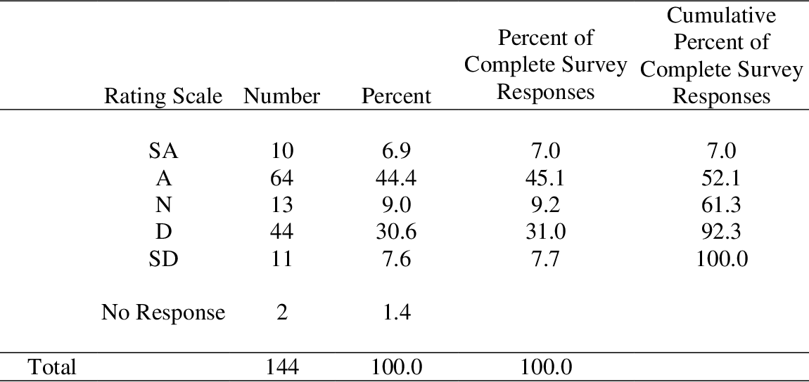 Table 4 48 from Novice teachers' perceptions of their first