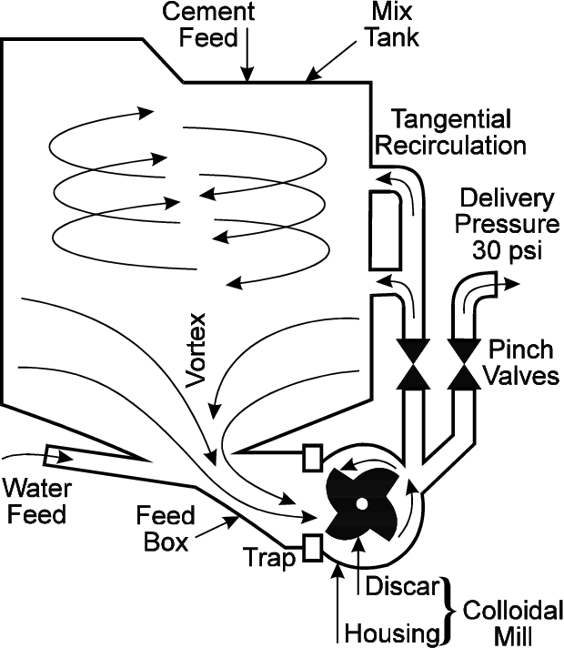 Figure 2 From The Development Of Colloidal Mixer Based Crf Systems