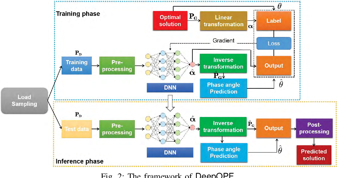 Figure 2 for DeepOPF: A Deep Neural Network Approach for Security-Constrained DC Optimal Power Flow