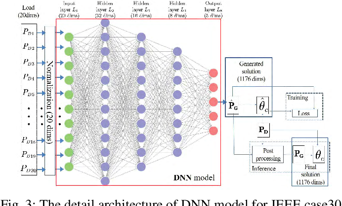 Figure 3 for DeepOPF: A Deep Neural Network Approach for Security-Constrained DC Optimal Power Flow