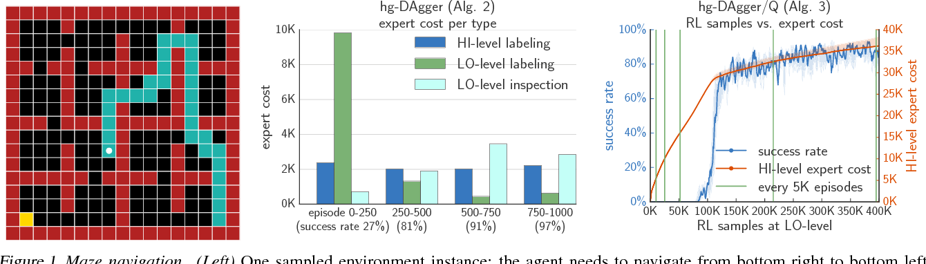 Figure 1 for Hierarchical Imitation and Reinforcement Learning