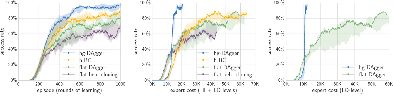 Figure 2 for Hierarchical Imitation and Reinforcement Learning
