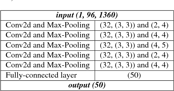 Figure 2 for A Comparison of Audio Signal Preprocessing Methods for Deep Neural Networks on Music Tagging