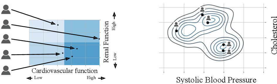 Figure 3 for Probabilistic Machine Learning for Healthcare