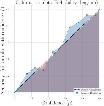 Figure 1 for Probabilistic Machine Learning for Healthcare