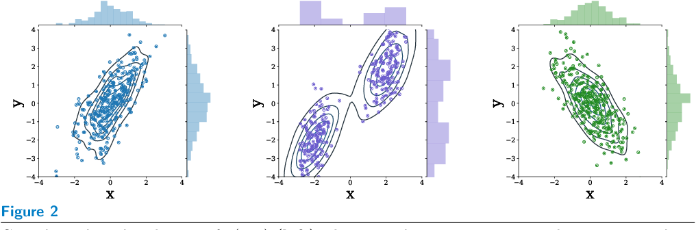 Figure 2 for Probabilistic Machine Learning for Healthcare