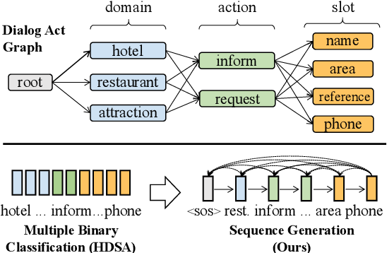 Figure 3 for Multi-Domain Dialogue Acts and Response Co-Generation