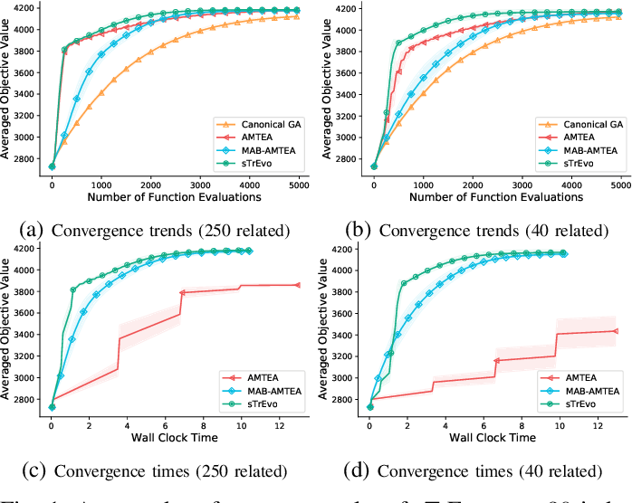 Figure 1 for Scalable Transfer Evolutionary Optimization: Coping with Big Task Instances