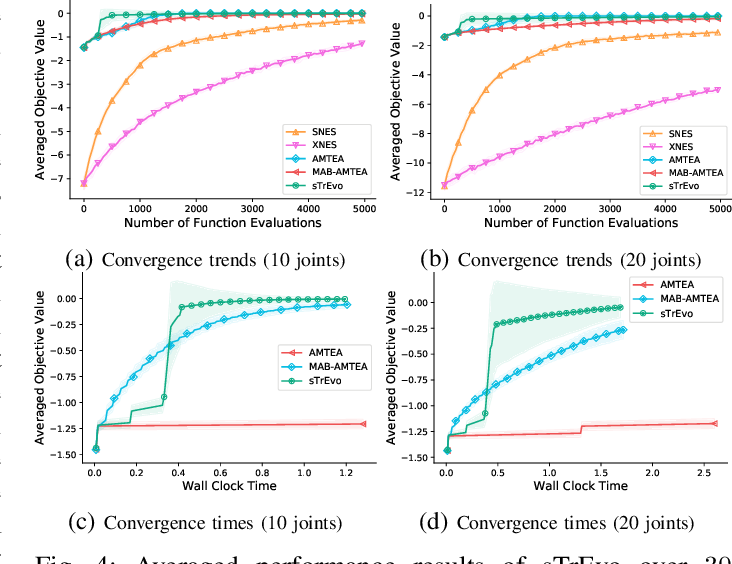 Figure 4 for Scalable Transfer Evolutionary Optimization: Coping with Big Task Instances