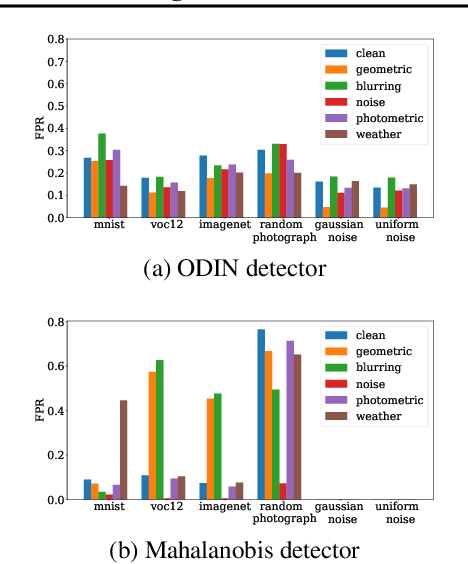 Figure 1 for A Critical Evaluation of Open-World Machine Learning