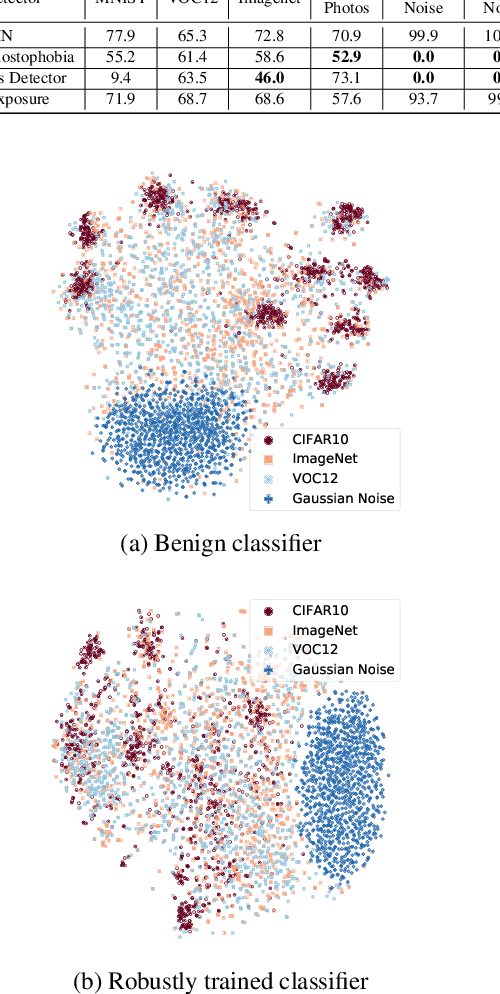 Figure 4 for A Critical Evaluation of Open-World Machine Learning