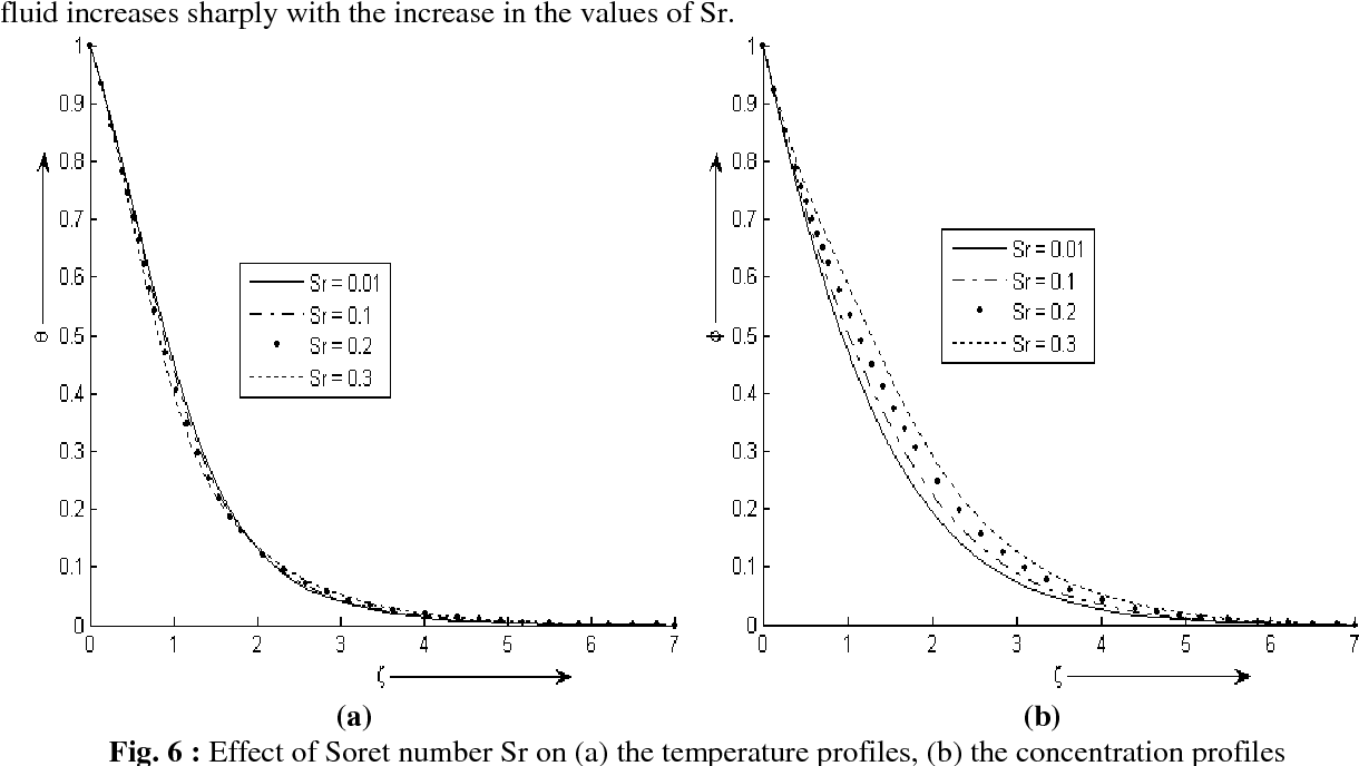 Figure 2 from Influence of chemical reaction, Soret and Dufour