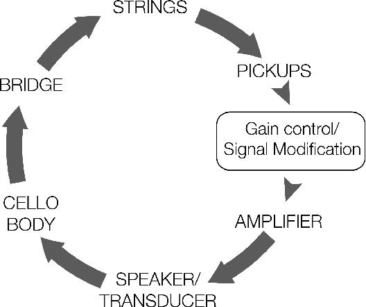 Fantastic Cello Wiring Diagrams Photos - Electrical Diagram Ideas ...