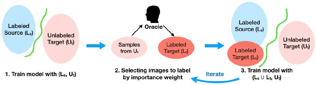 Figure 1 for Active Adversarial Domain Adaptation