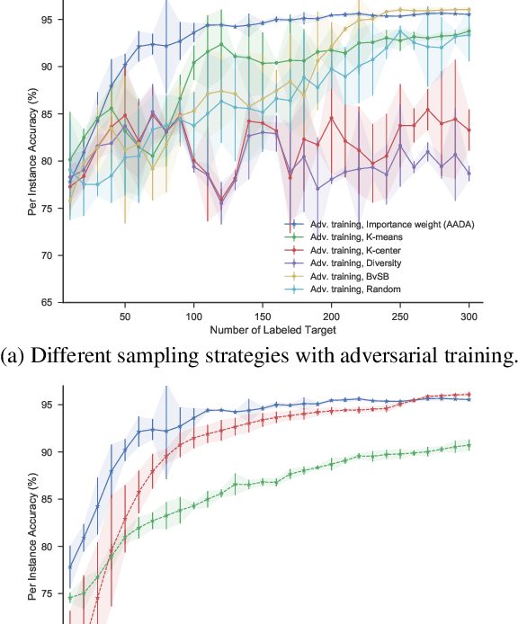 Figure 3 for Active Adversarial Domain Adaptation