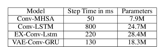 Figure 2 for Predictive Maintenance for General Aviation Using Convolutional Transformers