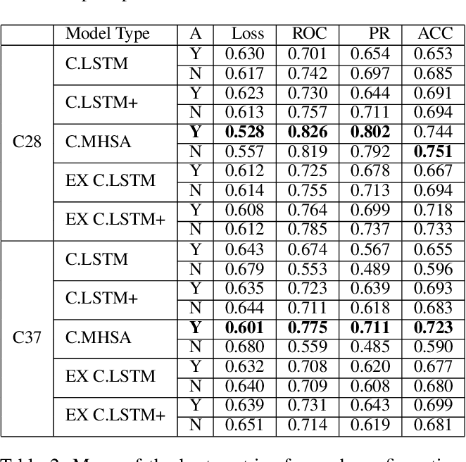 Figure 3 for Predictive Maintenance for General Aviation Using Convolutional Transformers