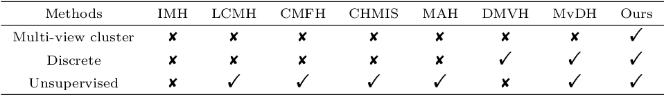 Figure 1 for Graph-based Multi-view Binary Learning for Image Clustering