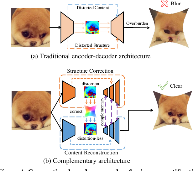 Figure 1 for Progressively Complementary Network for Fisheye Image Rectification Using Appearance Flow