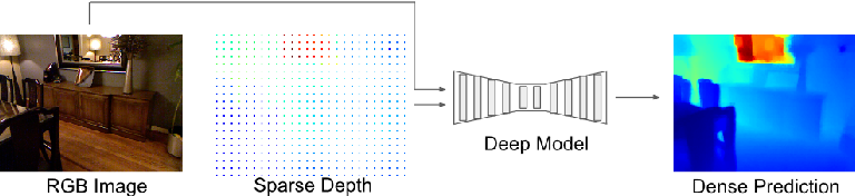 Figure 1 for Estimating Depth from RGB and Sparse Sensing