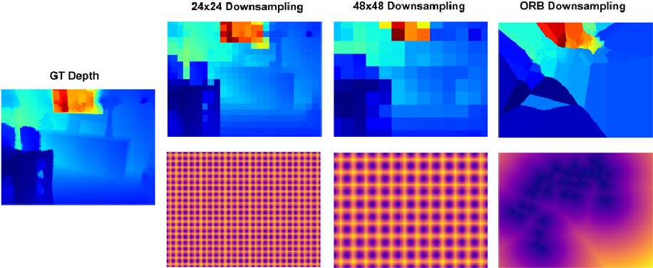 Figure 3 for Estimating Depth from RGB and Sparse Sensing