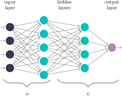 Figure 1 for Feature-Robustness, Flatness and Generalization Error for Deep Neural Networks