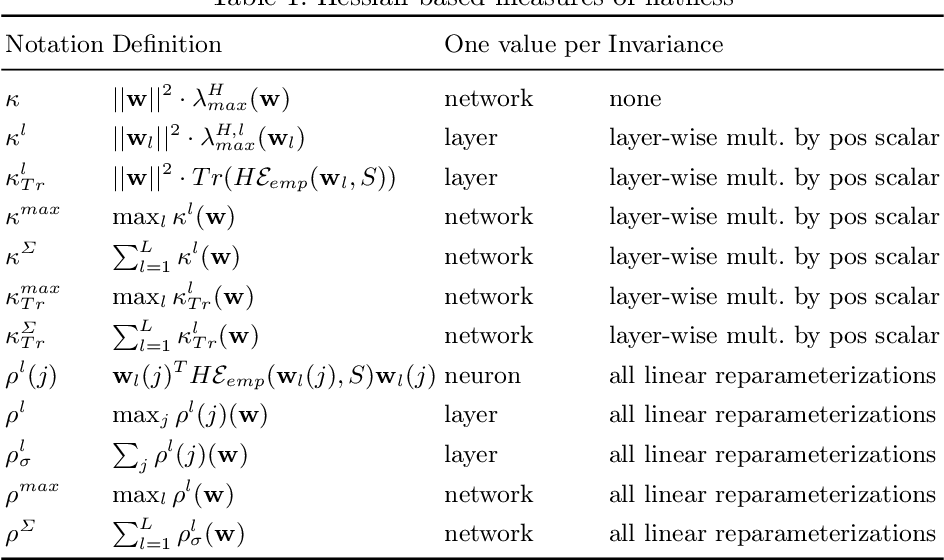 Figure 2 for Feature-Robustness, Flatness and Generalization Error for Deep Neural Networks