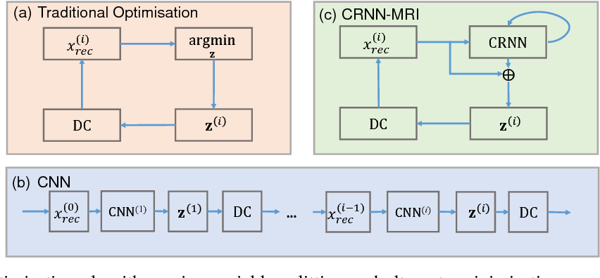 Figure 1 for Convolutional Recurrent Neural Networks for Dynamic MR Image Reconstruction