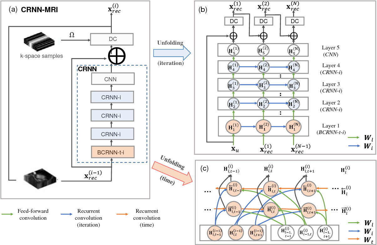 Figure 2 for Convolutional Recurrent Neural Networks for Dynamic MR Image Reconstruction