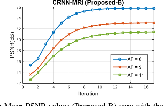 Figure 3 for Convolutional Recurrent Neural Networks for Dynamic MR Image Reconstruction
