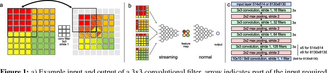 Figure 1 for Training convolutional neural networks with megapixel images