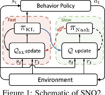 Figure 1 for Learning Nash Equilibria in Zero-Sum Stochastic Games via Entropy-Regularized Policy Approximation