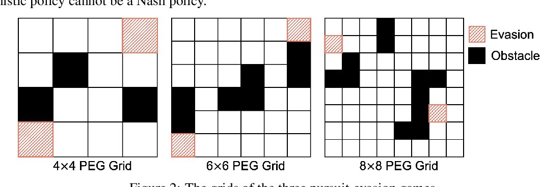 Figure 2 for Learning Nash Equilibria in Zero-Sum Stochastic Games via Entropy-Regularized Policy Approximation