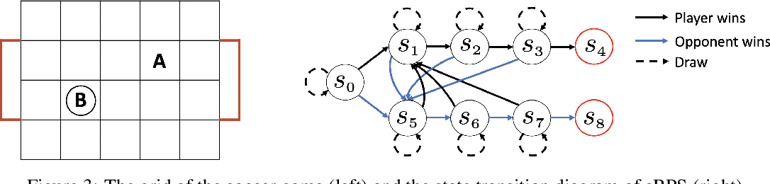Figure 3 for Learning Nash Equilibria in Zero-Sum Stochastic Games via Entropy-Regularized Policy Approximation