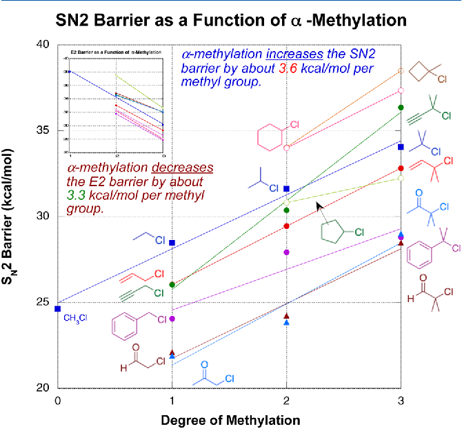 Figure 3 from How alkyl halide structure affects E2 and SN2