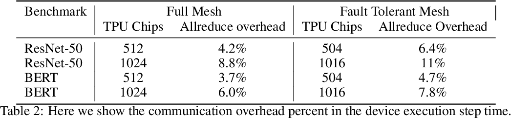 Figure 4 for Highly Available Data Parallel ML training on Mesh Networks