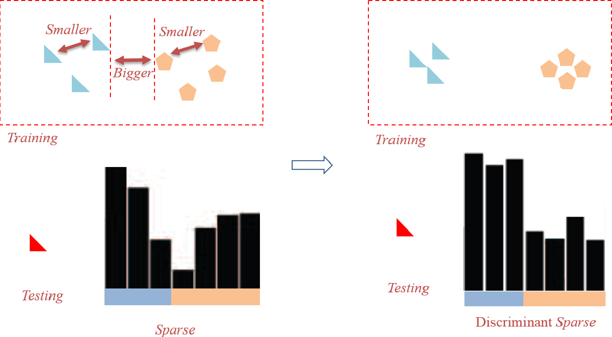 Figure 1 for Vision Recognition using Discriminant Sparse Optimization Learning