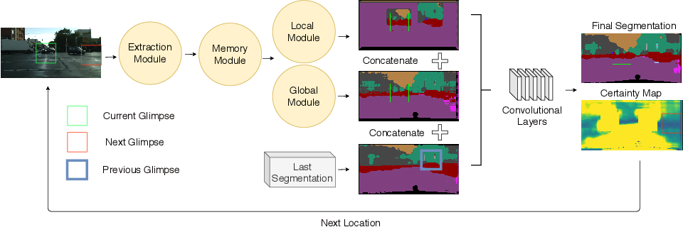 Figure 3 for Attend and Segment: Attention Guided Active Semantic Segmentation