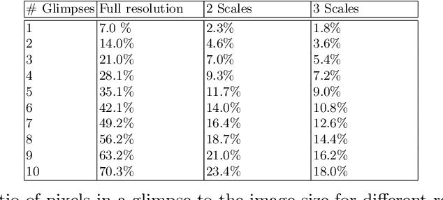 Figure 2 for Attend and Segment: Attention Guided Active Semantic Segmentation