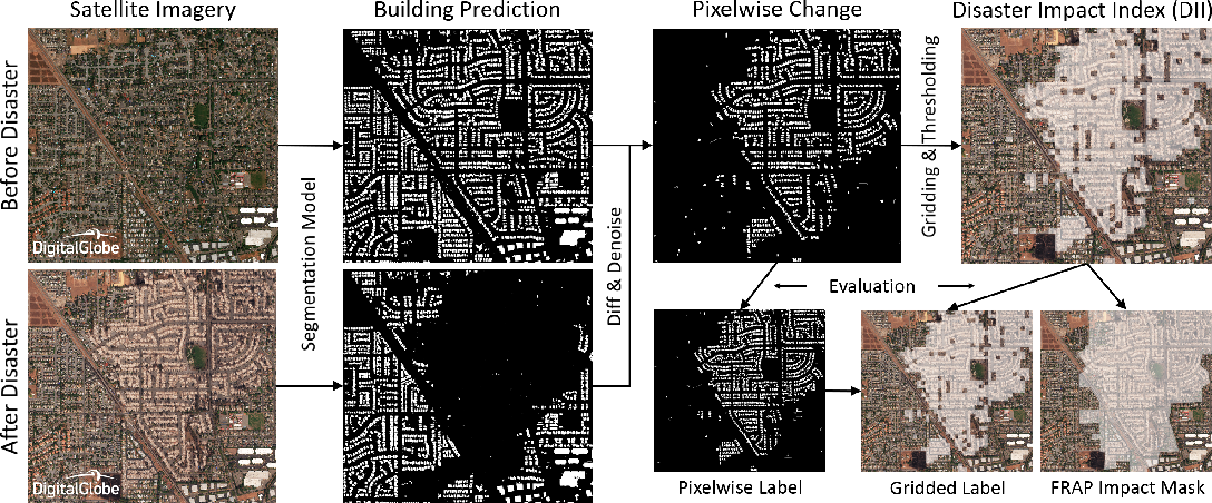 Figure 1 for From Satellite Imagery to Disaster Insights