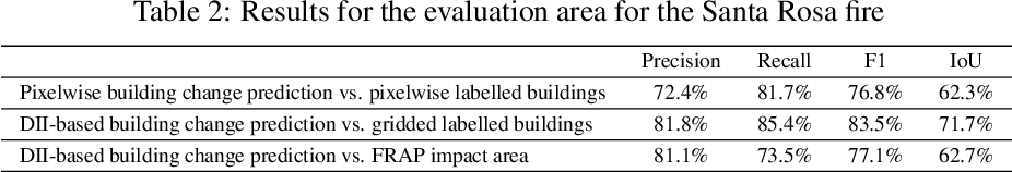 Figure 4 for From Satellite Imagery to Disaster Insights