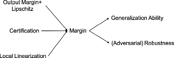 Figure 3 for Recent Advances in Large Margin Learning
