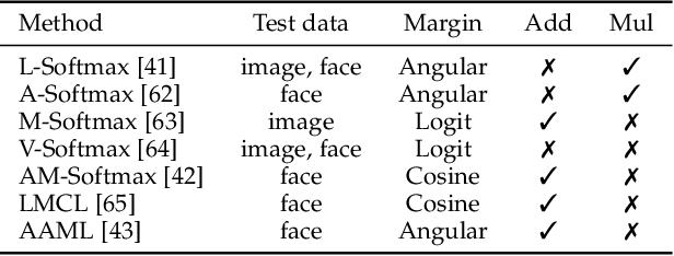 Figure 2 for Recent Advances in Large Margin Learning