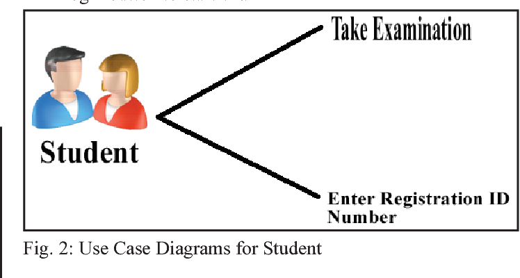 The design and implementation of a computer based testing system figure 2 ccuart Gallery