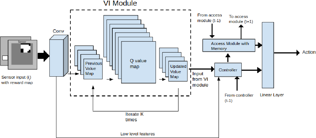 Figure 1 for Memory Augmented Control Networks