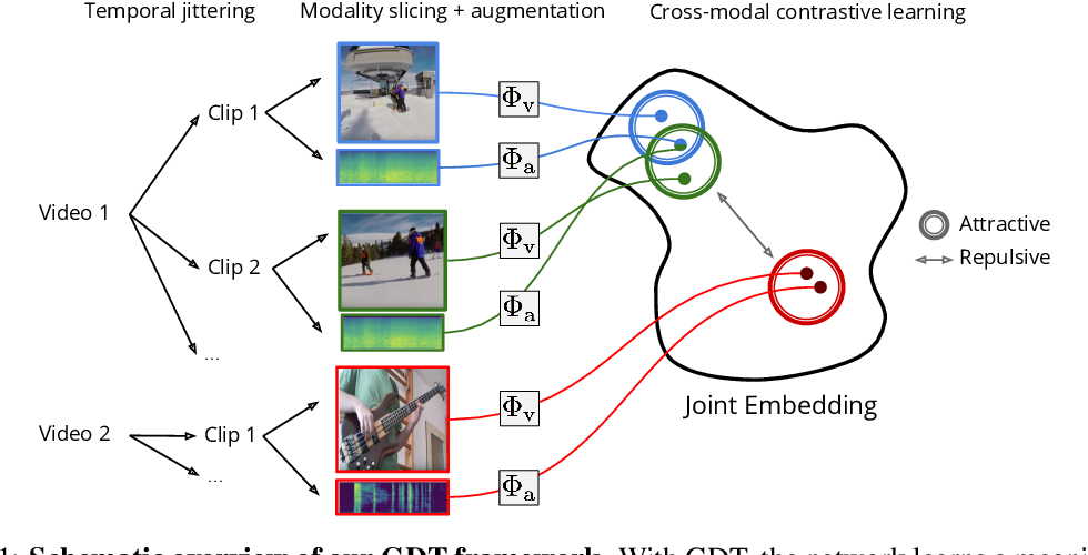 Figure 1 for Multi-modal Self-Supervision from Generalized Data Transformations