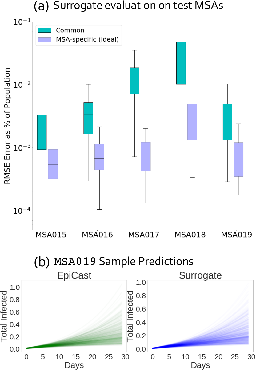 Figure 1 for Accurate Calibration of Agent-based Epidemiological Models with Neural Network Surrogates