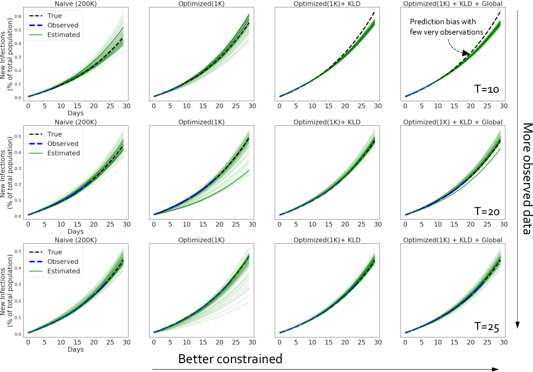 Figure 3 for Accurate Calibration of Agent-based Epidemiological Models with Neural Network Surrogates